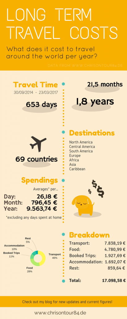 How much does it cost to travel the world per year for Cost of world cruise